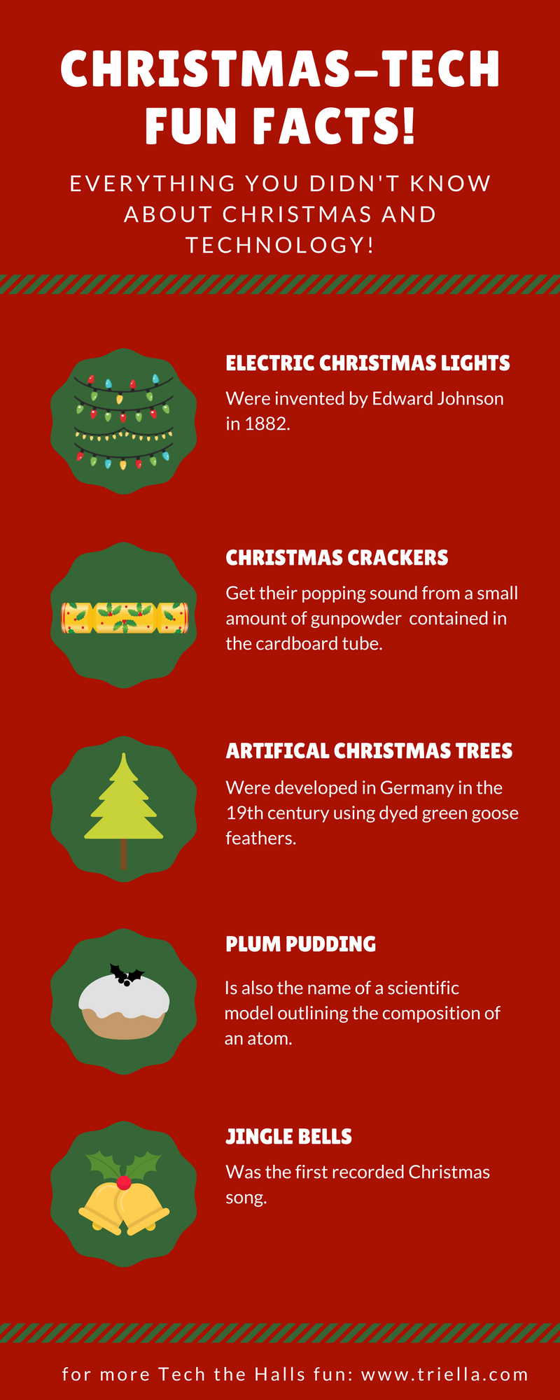 Christmas-Tech Fun Facts