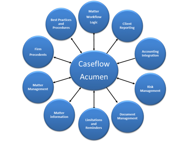 Caseflow Acumen - caseflow connects with all the system used within the firm